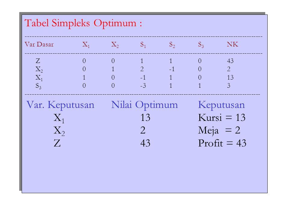 Tabel Simpleks Optimum : --------------------------------------------------------------------------------------------------------- Var DasarX 1 X 2 S