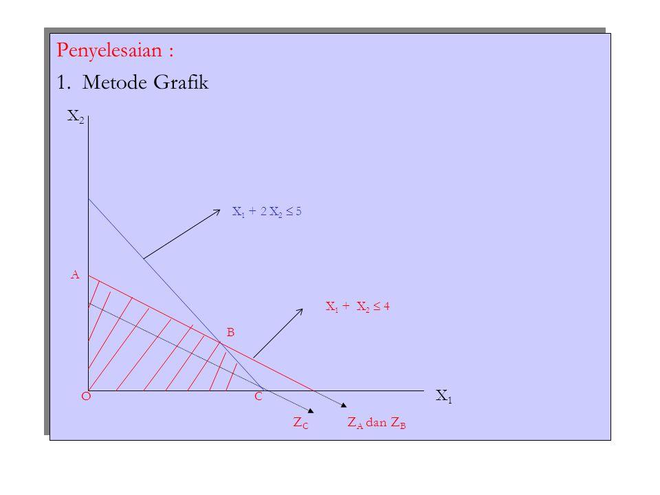 Penyelesaian : 1. Metode Grafik X 2 X 1 + 2 X 2  5 A X 1 + X 2  4 B OC X 1 Z C Z A dan Z B Penyelesaian : 1. Metode Grafik X 2 X 1 + 2 X 2  5 A X 1