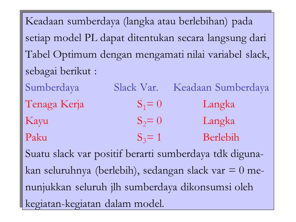Keadaan sumberdaya (langka atau berlebihan) pada setiap model PL dapat ditentukan secara langsung dari Tabel Optimum dengan mengamati nilai variabel s