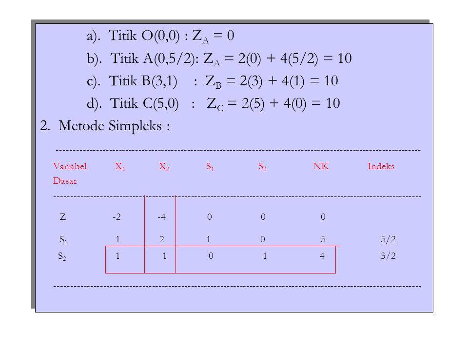 ---------------------------------------------------------------------------------------------------------------- Variabel X 1 X 2 S 1 S 2 NKIndeks Dasar ----------------------------------------------------------------------------------------------------------------- Z 0 0 2 010 X 2 1/2 1 1/2 05/2 5 S 2 1/2 0 -1/2 1 3/2 3 ----------------------------------------------------------------------------------------------------------------- Z 0 0 2 010 X 2 0 1 1 0 1 X 1 1 0 -1 2 3 ----------------------------------------------------------------------------------------------------------------- Alternatif Optimal : 1).