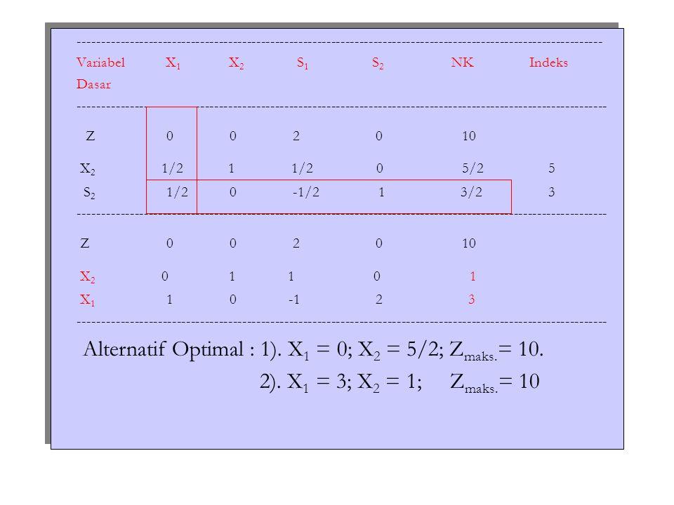 Pada contoh 2 ini, degenerasi muncul pada iterasi 1.