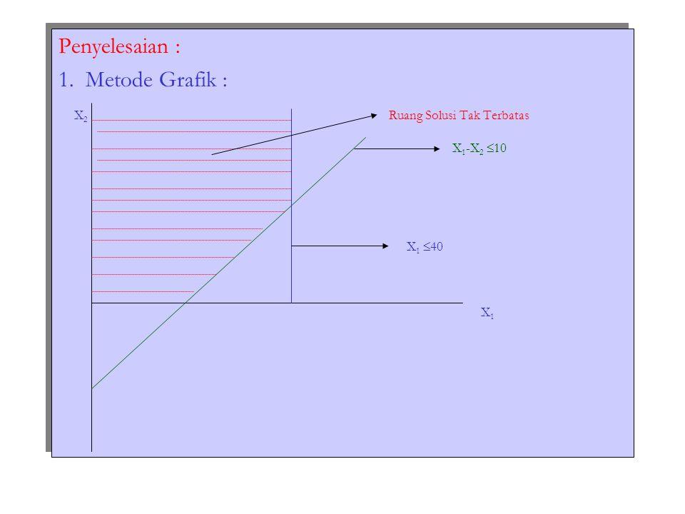 Penyelesaian : 1. Metode Grafik : X 2 Ruang Solusi Tak Terbatas X 1 -X 2  10 X 1  40 X 1 Penyelesaian : 1. Metode Grafik : X 2 Ruang Solusi Tak Terb