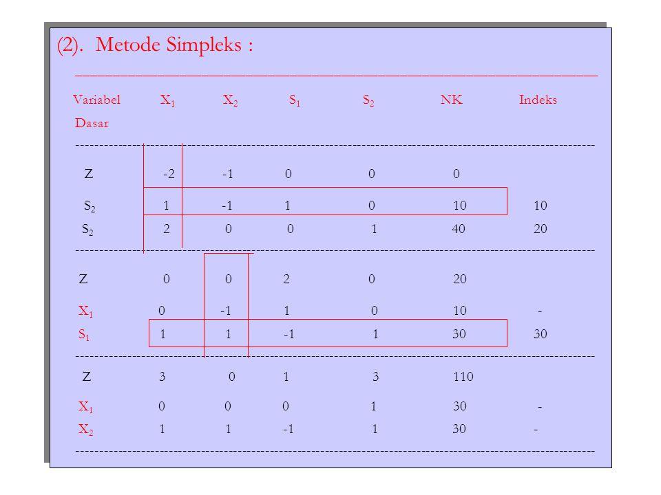 (2). Metode Simpleks : _______________________________________________________________________ Variabel X 1 X 2 S 1 S 2 NKIndeks Dasar ---------------
