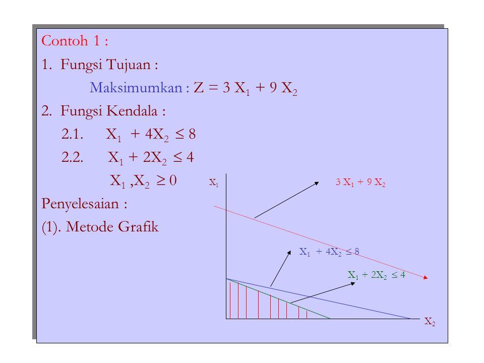 Contoh 1 : 1. Fungsi Tujuan : Maksimumkan : Z = 3 X 1 + 9 X 2 2. Fungsi Kendala : 2.1. X 1 + 4X 2  8 2.2. X 1 + 2X 2  4 X 1,X 2  0 X 1 3 X 1 + 9 X