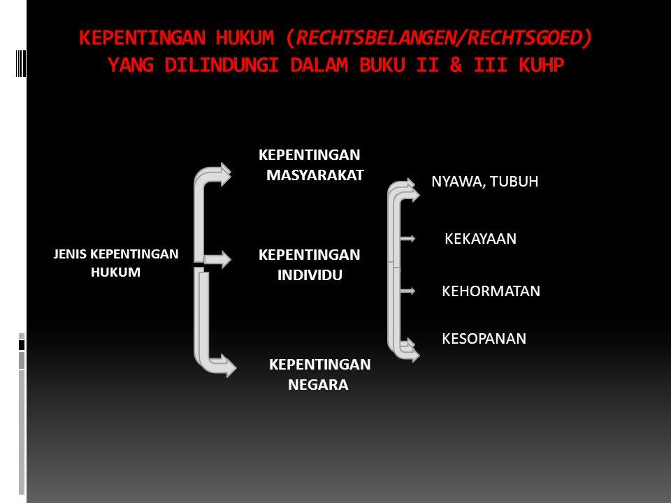 KEPENTINGAN HUKUM (RECHTSBELANGEN/RECHTSGOED) YANG DILINDUNGI DALAM BUKU II & III KUHP JENIS KEPENTINGAN HUKUM KEPENTINGAN MASYARAKAT KEPENTINGAN INDIVIDU KEPENTINGAN NEGARA NYAWA, TUBUH KEKAYAAN KEHORMATAN KESOPANAN