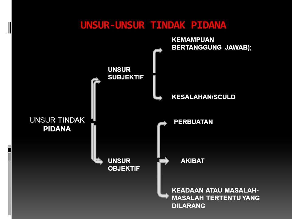 UNSUR-UNSUR TINDAK PIDANA UNSUR TINDAK PIDANA UNSUR SUBJEKTIF UNSUR OBJEKTIF KEMAMPUAN BERTANGGUNG JAWAB); KESALAHAN/SCULD PERBUATAN AKIBAT KEADAAN ATAU MASALAH- MASALAH TERTENTU YANG DILARANG