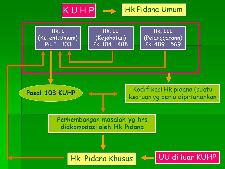 K U H P Bk. II (Kejahatan) Ps. 104 - 488 Bk. III (Pelanggarann) Ps. 489 - 569 Bk. I (Ketent.Umum) Ps. 1 - 103 Kodifikasi Hk pidana (suatu ksatuan yg p