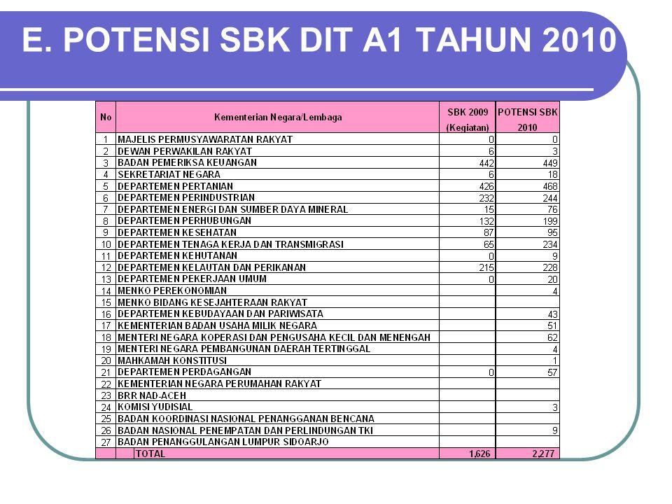 E. POTENSI SBK DIT A1 TAHUN 2010