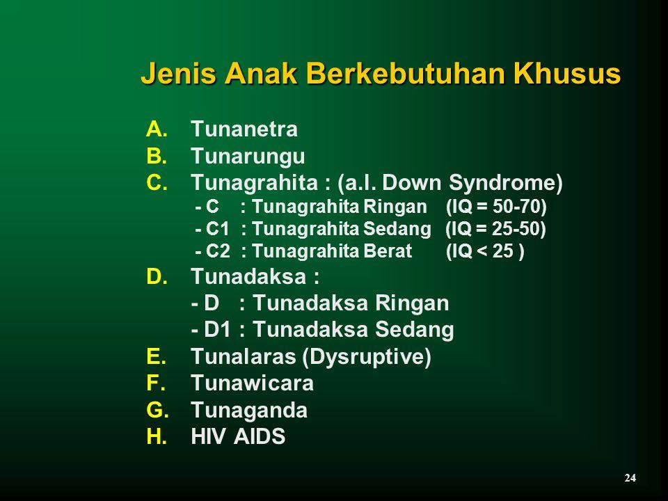 Jenis Anak Berkebutuhan Khusus A.Tunanetra B.Tunarungu C.Tunagrahita : (a.l. Down Syndrome) - C : Tunagrahita Ringan (IQ = 50-70) - C1 : Tunagrahita S