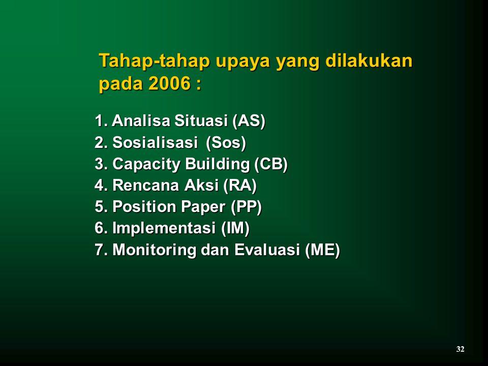 Tahap-tahap upaya yang dilakukan pada 2006 : 1. Analisa Situasi (AS) 2. Sosialisasi (Sos) 3. Capacity Building (CB) 4. Rencana Aksi (RA) 5. Position P