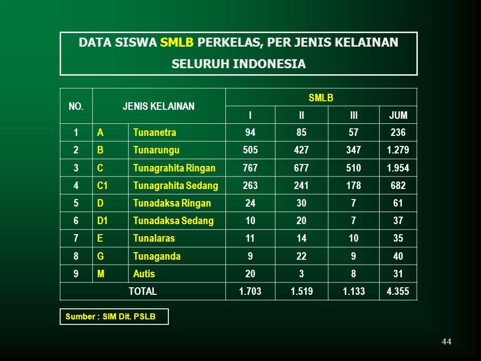 DATA SISWA SMLB PERKELAS, PER JENIS KELAINAN SELURUH INDONESIA NO.JENIS KELAINAN SMLB IIIIIIJUM 1ATunanetra948557236 2BTunarungu5054273471.279 3CTunag