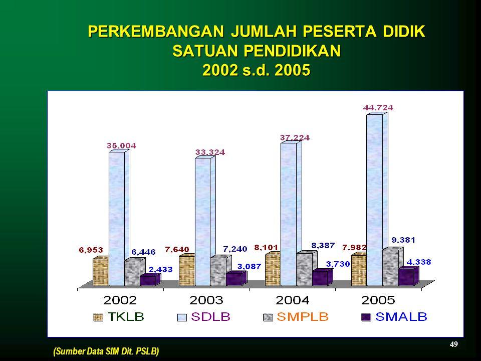 PERKEMBANGAN JUMLAH PESERTA DIDIK SATUAN PENDIDIKAN 2002 s.d. 2005 (Sumber Data SIM Dit. PSLB) 49