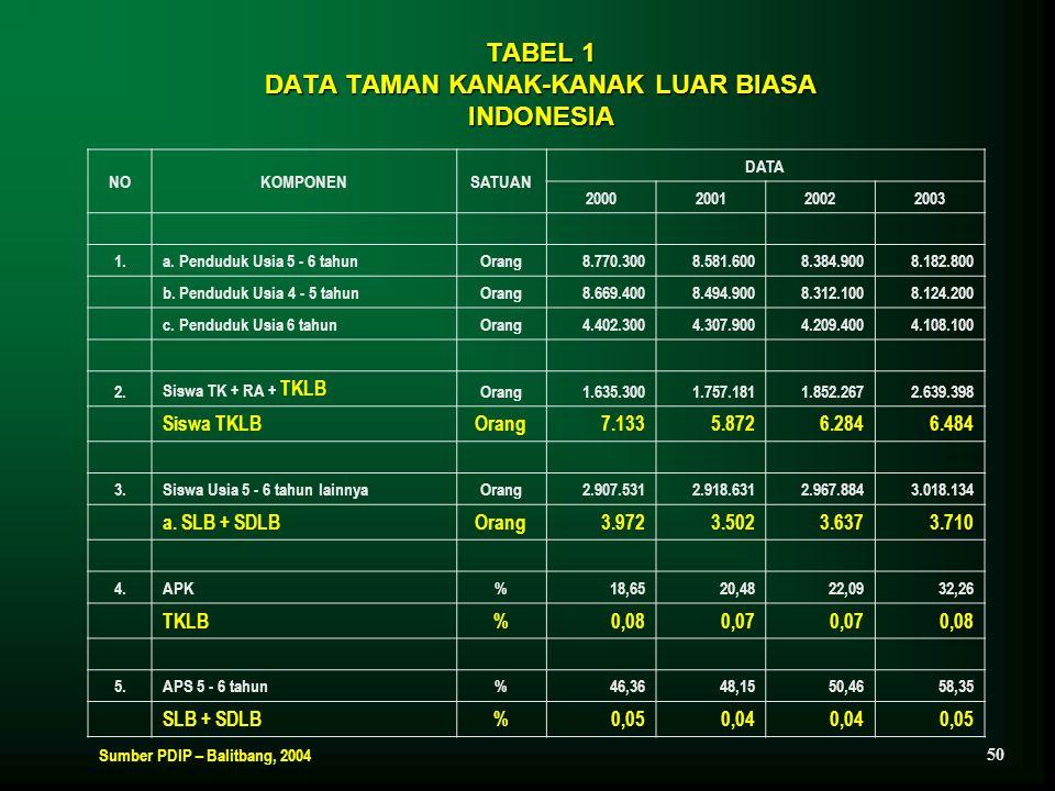 TABEL 1 DATA TAMAN KANAK-KANAK LUAR BIASA INDONESIA NOKOMPONENSATUAN DATA 2000200120022003 1.a. Penduduk Usia 5 - 6 tahunOrang8.770.3008.581.6008.384.