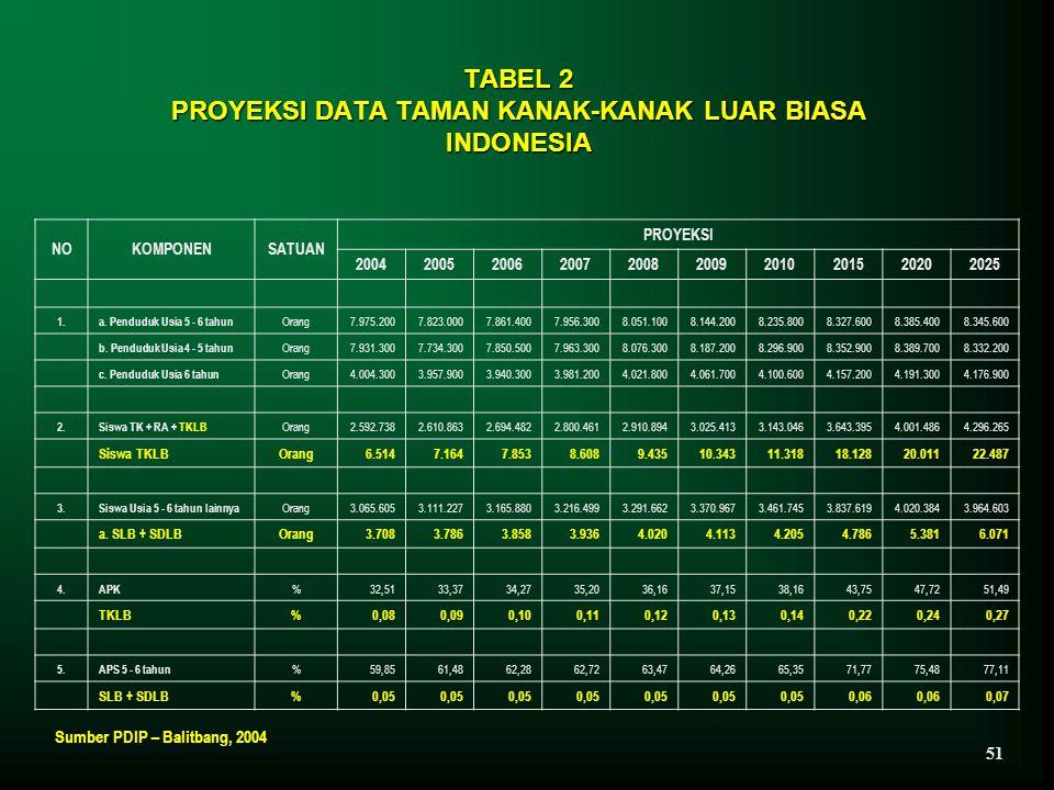TABEL 2 PROYEKSI DATA TAMAN KANAK-KANAK LUAR BIASA INDONESIA NOKOMPONENSATUAN PROYEKSI 2004200520062007200820092010201520202025 1.a. Penduduk Usia 5 -