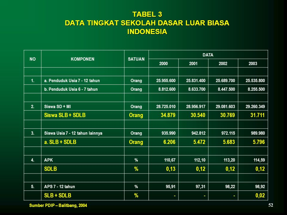 TABEL 3 DATA TINGKAT SEKOLAH DASAR LUAR BIASA INDONESIA NOKOMPONENSATUAN DATA 2000200120022003 1.a. Penduduk Usia 7 - 12 tahunOrang25.955.60025.831.40