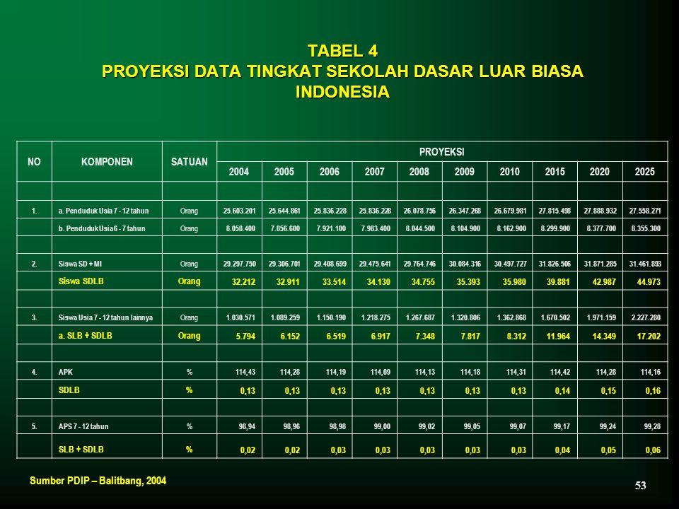 TABEL 4 PROYEKSI DATA TINGKAT SEKOLAH DASAR LUAR BIASA INDONESIA NOKOMPONENSATUAN PROYEKSI 2004200520062007200820092010 201520202025 1.a. Penduduk Usi