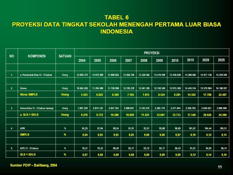 TABEL 6 PROYEKSI DATA TINGKAT SEKOLAH MENENGAH PERTAMA LUAR BIASA INDONESIA NOKOMPONENSATUAN PROYEKSI 2004200520062007200820092010 201520202025 1.a. P