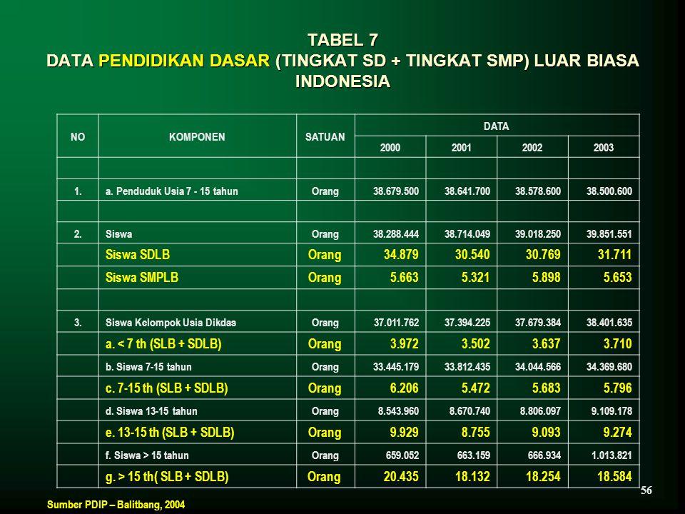TABEL 7 DATA PENDIDIKAN DASAR (TINGKAT SD + TINGKAT SMP) LUAR BIASA INDONESIA NOKOMPONENSATUAN DATA 2000200120022003 1.a. Penduduk Usia 7 - 15 tahunOr