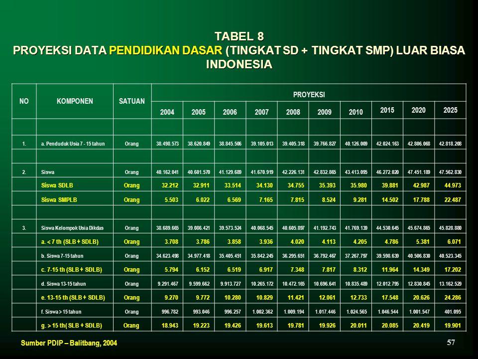 TABEL 8 PROYEKSI DATA PENDIDIKAN DASAR (TINGKAT SD + TINGKAT SMP) LUAR BIASA INDONESIA NOKOMPONENSATUAN PROYEKSI 2004200520062007200820092010 20152020