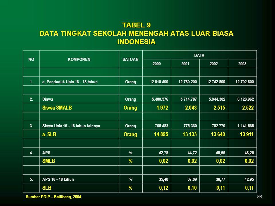 TABEL 9 DATA TINGKAT SEKOLAH MENENGAH ATAS LUAR BIASA INDONESIA NOKOMPONENSATUAN DATA 2000200120022003 1.a. Penduduk Usia 16 - 18 tahunOrang12.810.400