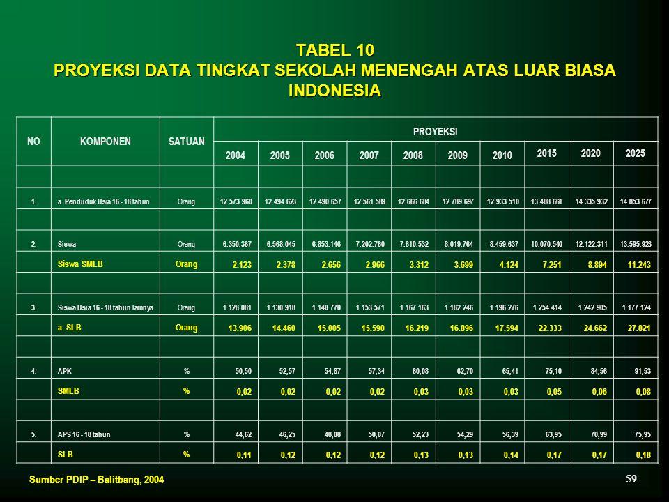 TABEL 10 PROYEKSI DATA TINGKAT SEKOLAH MENENGAH ATAS LUAR BIASA INDONESIA NOKOMPONENSATUAN PROYEKSI 2004200520062007200820092010 201520202025 1.a. Pen