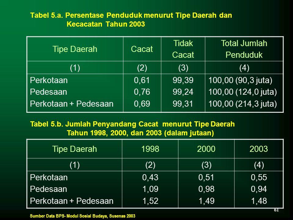 Tabel 5.a. Persentase Penduduk menurut Tipe Daerah dan Kecacatan Tahun 2003 Tipe DaerahCacat Tidak Cacat Total Jumlah Penduduk (1)(2)(3)(4) Perkotaan