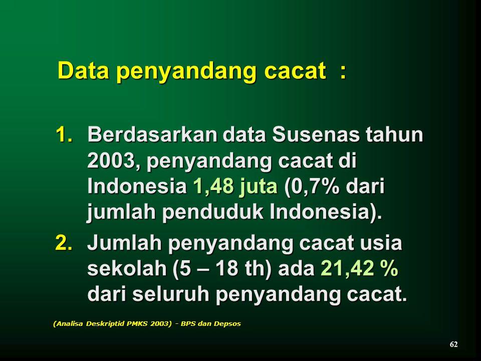 Data penyandang cacat : 1.Berdasarkan data Susenas tahun 2003, penyandang cacat di Indonesia 1,48 juta (0,7% dari jumlah penduduk Indonesia). 2.Jumlah
