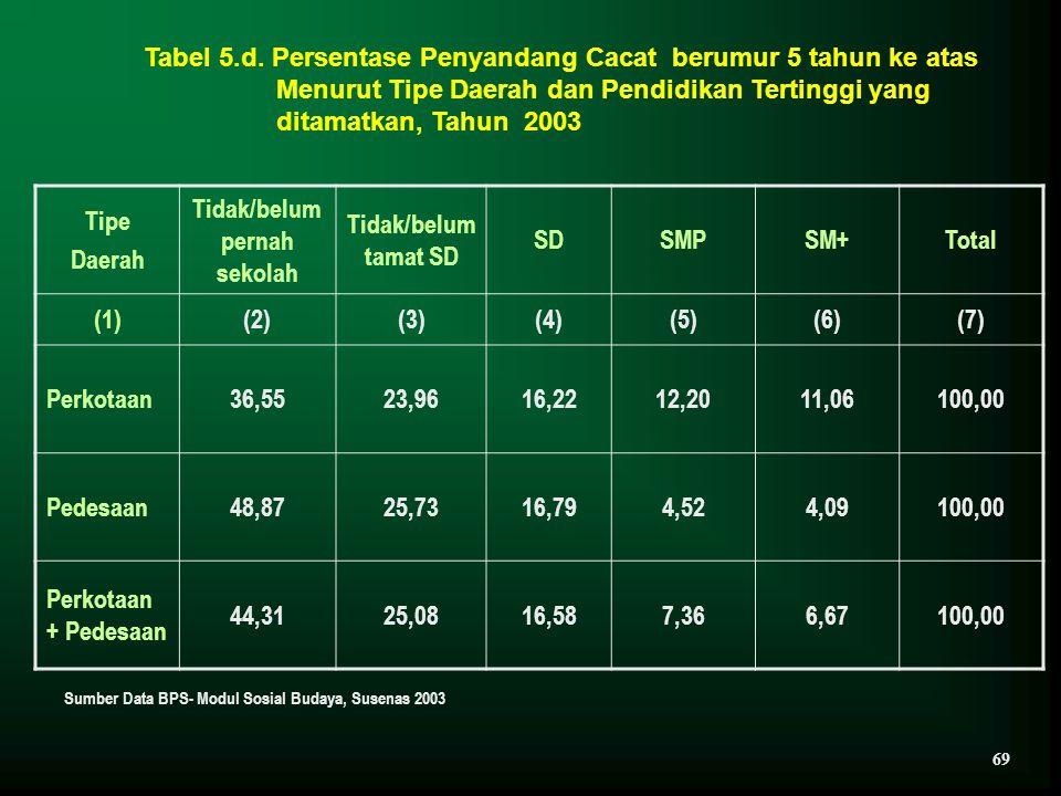 Tabel 5.d. Persentase Penyandang Cacat berumur 5 tahun ke atas Menurut Tipe Daerah dan Pendidikan Tertinggi yang ditamatkan, Tahun 2003 Tipe Daerah Ti