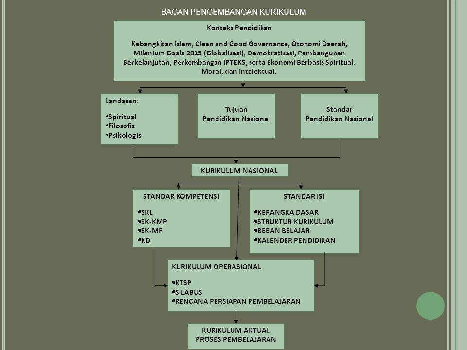 BAGAN PENGEMBANGAN KURIKULUM Konteks Pendidikan Kebangkitan Islam, Clean and Good Governance, Otonomi Daerah, Milenium Goals 2015 (Globalisasi), Demokratisasi, Pembangunan Berkelanjutan, Perkembangan IPTEKS, serta Ekonomi Berbasis Spiritual, Moral, dan Intelektual.
