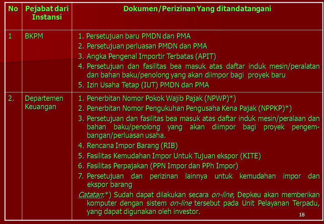 18 No Pejabat dari Instansi Dokumen/Perizinan Yang ditandatangani 1BKPM 1. Persetujuan baru PMDN dan PMA 2.Persetujuan perluasan PMDN dan PMA 3.Angka