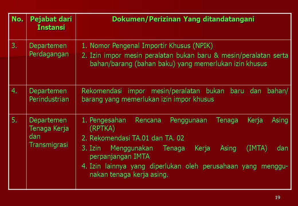 19 No. Pejabat dari Instansi Dokumen/Perizinan Yang ditandatangani 3. Departemen Perdagangan 1.Nomor Pengenal Importir Khusus (NPIK) 2.Izin impor mesi