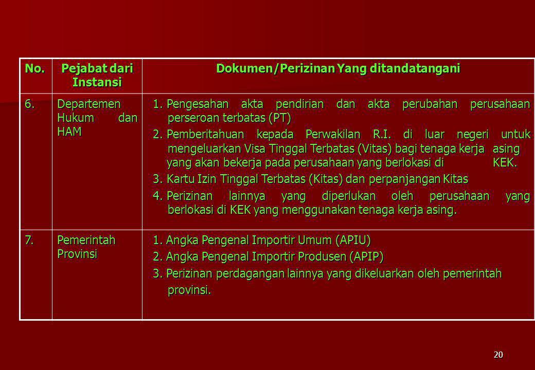 20 No. Pejabat dari Instansi Dokumen/Perizinan Yang ditandatangani 6. Departemen Hukum dan HAM 1.Pengesahan akta pendirian dan akta perubahan perusaha