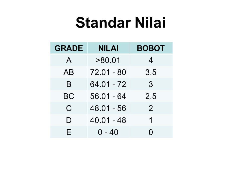 Standar Nilai GRADENILAIBOBOT A>80.014 AB72.01 - 803.5 B64.01 - 723 BC56.01 - 642.5 C48.01 - 562 D40.01 - 481 E0 - 400