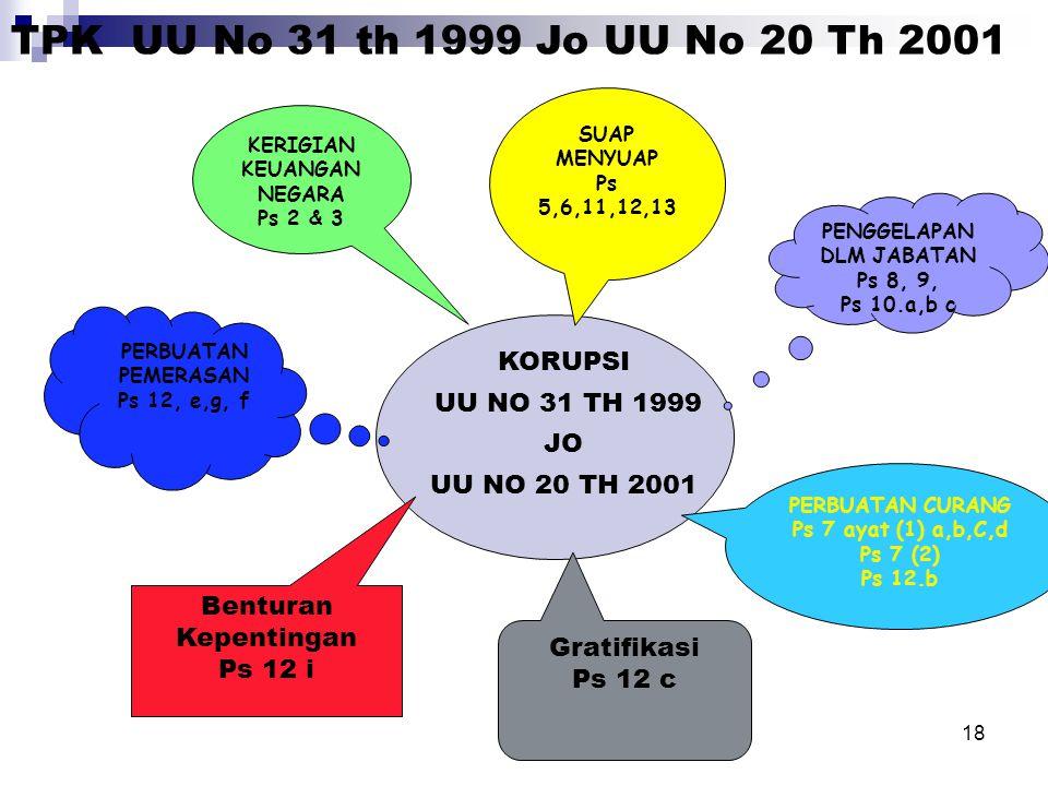 18 KORUPSI UU NO 31 TH 1999 JO UU NO 20 TH 2001 KERIGIAN KEUANGAN NEGARA Ps 2 & 3 SUAP MENYUAP Ps 5,6,11,12,13 PENGGELAPAN DLM JABATAN Ps 8, 9, Ps 10.