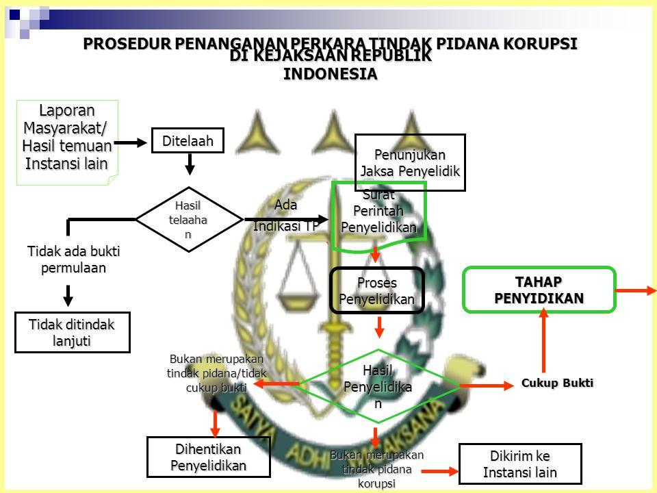 ` PROSEDUR PENANGANAN PERKARA TINDAK PIDANA KORUPSI DI KEJAKSAAN REPUBLIK INDONESIA LaporanMasyarakat/ Hasil temuan Instansi lain Ditelaah Hasil telaa