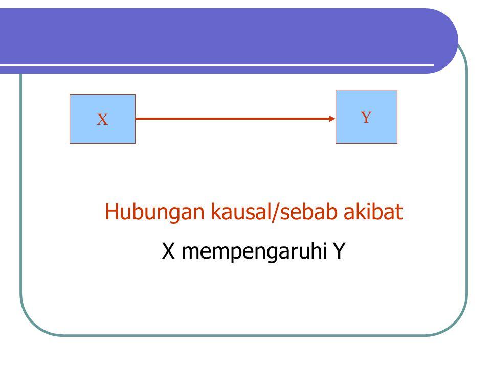 Y X Hubungan kausal/sebab akibat X mempengaruhi Y