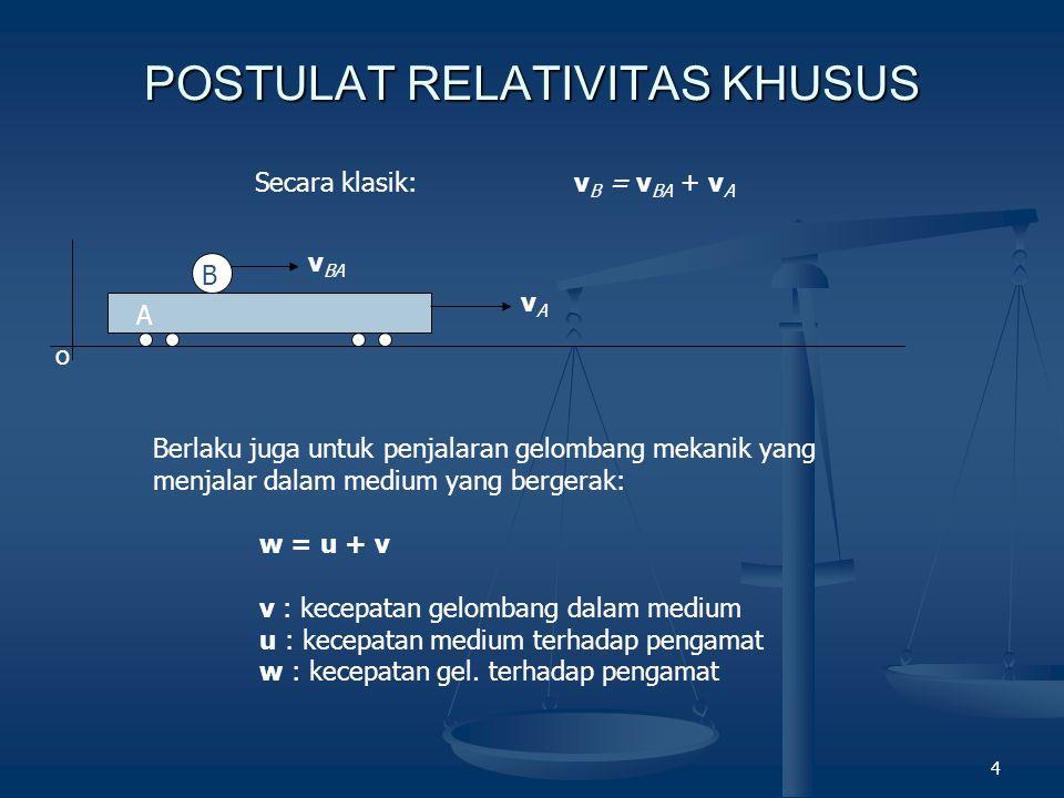 4 POSTULAT RELATIVITAS KHUSUS o A vAvA Secara klasik:v B = v BA + v A Berlaku juga untuk penjalaran gelombang mekanik yang menjalar dalam medium yang