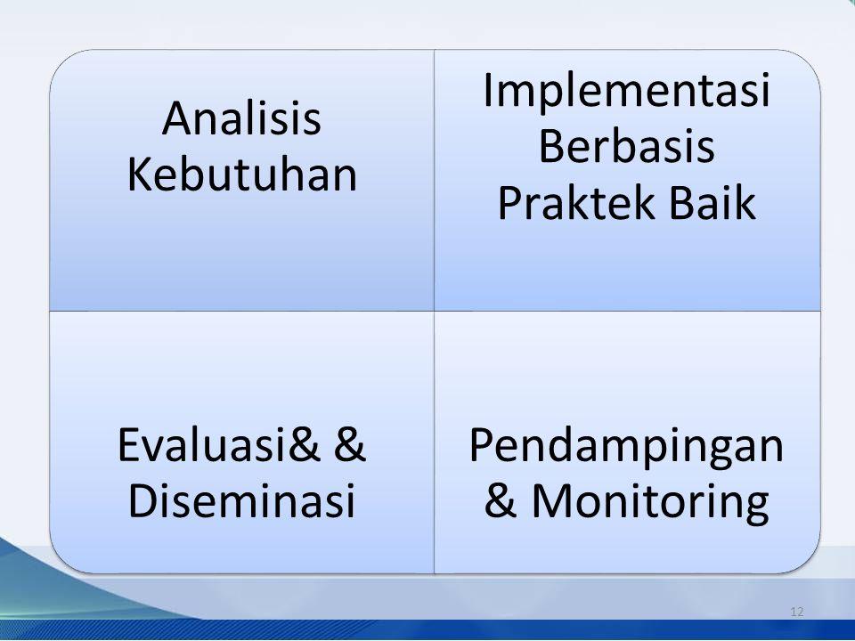 Strategi Pelaksanaan Kegiatan 12 Analisis Kebutuhan Implementasi Berbasis Praktek Baik Evaluasi& & Diseminasi Pendampingan & Monitoring