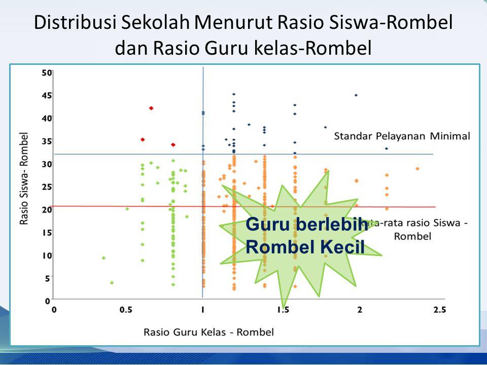 Distribusi Sekolah Menurut Rasio Siswa-Rombel dan Rasio Guru kelas-Rombel Guru berlebih Rombel Kecil
