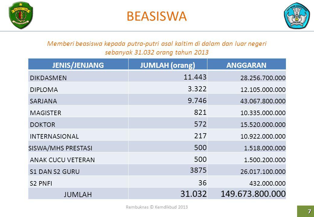 BEASISWA Rembuknas © Kemdikbud 2013 7 Memberi beasiswa kepada putra-putri asal kaltim di dalam dan luar negeri sebanyak 31.032 orang tahun 2013 JENIS/
