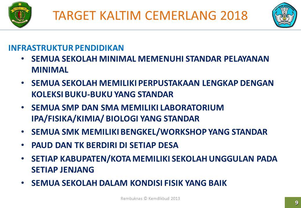 TARGET KALTIM CEMERLANG 2018 Rembuknas © Kemdikbud 2013 9 SEMUA SEKOLAH MINIMAL MEMENUHI STANDAR PELAYANAN MINIMAL SEMUA SEKOLAH MEMILIKI PERPUSTAKAAN