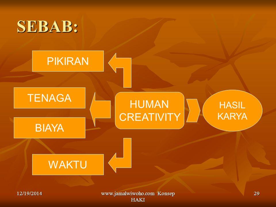 www.jamalwiwoho.com Konsep HAKI 29 SEBAB: PIKIRAN TENAGA BIAYA WAKTU HUMAN CREATIVITY HASIL KARYA 12/19/2014