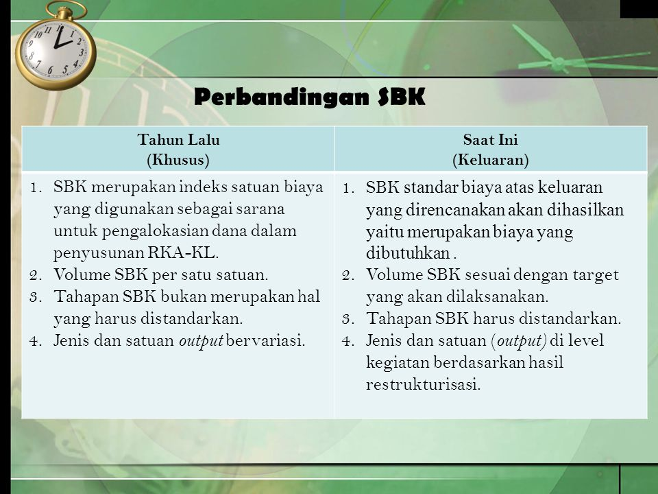 Perbandingan SBK Tahun Lalu (Khusus) Saat Ini (Keluaran) 1.SBK merupakan indeks satuan biaya yang digunakan sebagai sarana untuk pengalokasian dana da