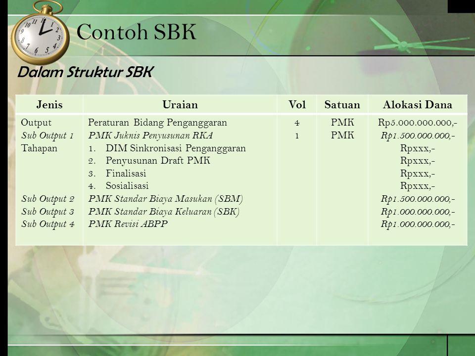 Contoh SBK Dalam Struktur SBK JenisUraianVolSatuanAlokasi Dana Output Sub Output 1 Tahapan Sub Output 2 Sub Output 3 Sub Output 4 Peraturan Bidang Pen