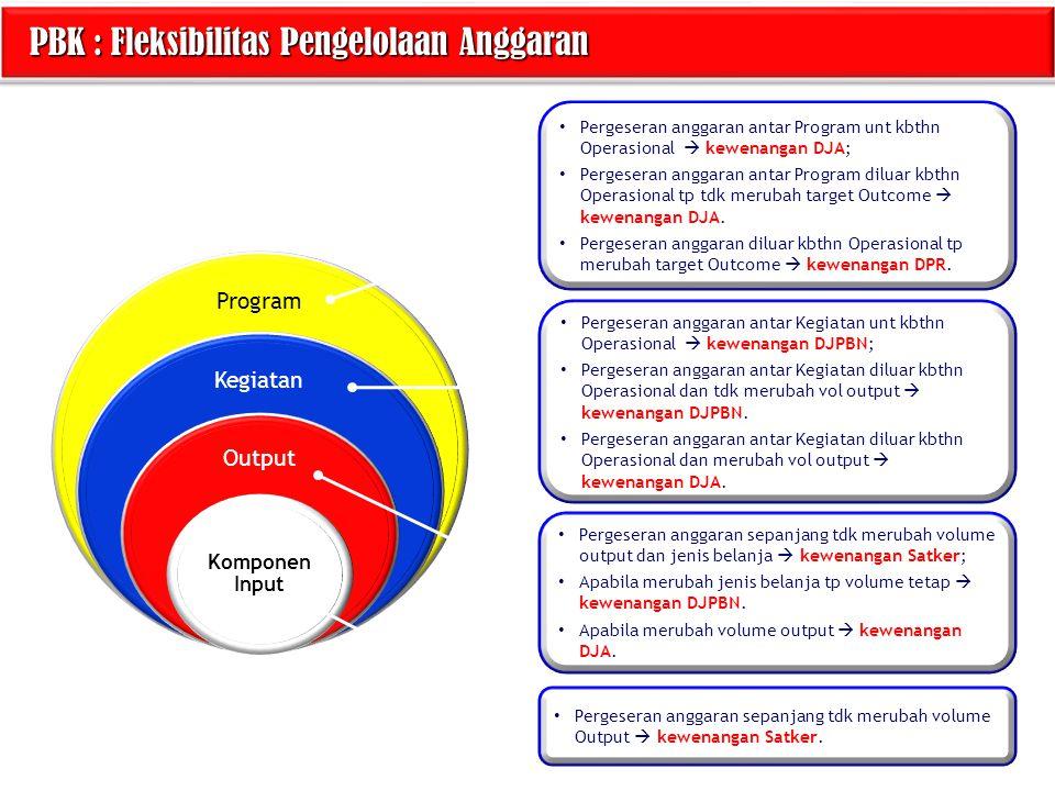 PBK : Fleksibilitas Pengelolaan Anggaran PBK : Fleksibilitas Pengelolaan Anggaran Program Kegiatan Output Komponen Input Pergeseran anggaran sepanjang