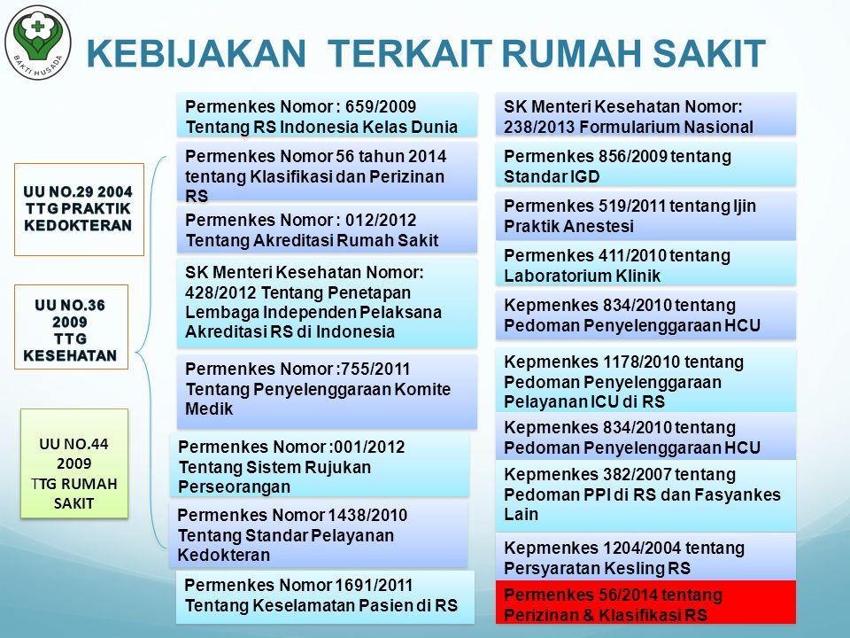 UU NO.44 2009 TTG RUMAH SAKIT Permenkes Nomor : 659/2009 Tentang RS Indonesia Kelas Dunia Permenkes Nomor 56 tahun 2014 tentang Klasifikasi dan Perizinan RS Permenkes Nomor : 012/2012 Tentang Akreditasi Rumah Sakit SK Menteri Kesehatan Nomor: 428/2012 Tentang Penetapan Lembaga Independen Pelaksana Akreditasi RS di Indonesia KEBIJAKAN TERKAIT RUMAH SAKIT Permenkes Nomor :755/2011 Tentang Penyelenggaraan Komite Medik Permenkes Nomor :001/2012 Tentang Sistem Rujukan Perseorangan Permenkes Nomor 1438/2010 Tentang Standar Pelayanan Kedokteran Permenkes Nomor 1691/2011 Tentang Keselamatan Pasien di RS SK Menteri Kesehatan Nomor: 238/2013 Formularium Nasional Permenkes 856/2009 tentang Standar IGD Permenkes 519/2011 tentang Ijin Praktik Anestesi Permenkes 411/2010 tentang Laboratorium Klinik Kepmenkes 834/2010 tentang Pedoman Penyelenggaraan HCU Kepmenkes 1178/2010 tentang Pedoman Penyelenggaraan Pelayanan ICU di RS Kepmenkes 834/2010 tentang Pedoman Penyelenggaraan HCU Kepmenkes 382/2007 tentang Pedoman PPI di RS dan Fasyankes Lain Kepmenkes 1204/2004 tentang Persyaratan Kesling RS Permenkes 56/2014 tentang Perizinan & Klasifikasi RS