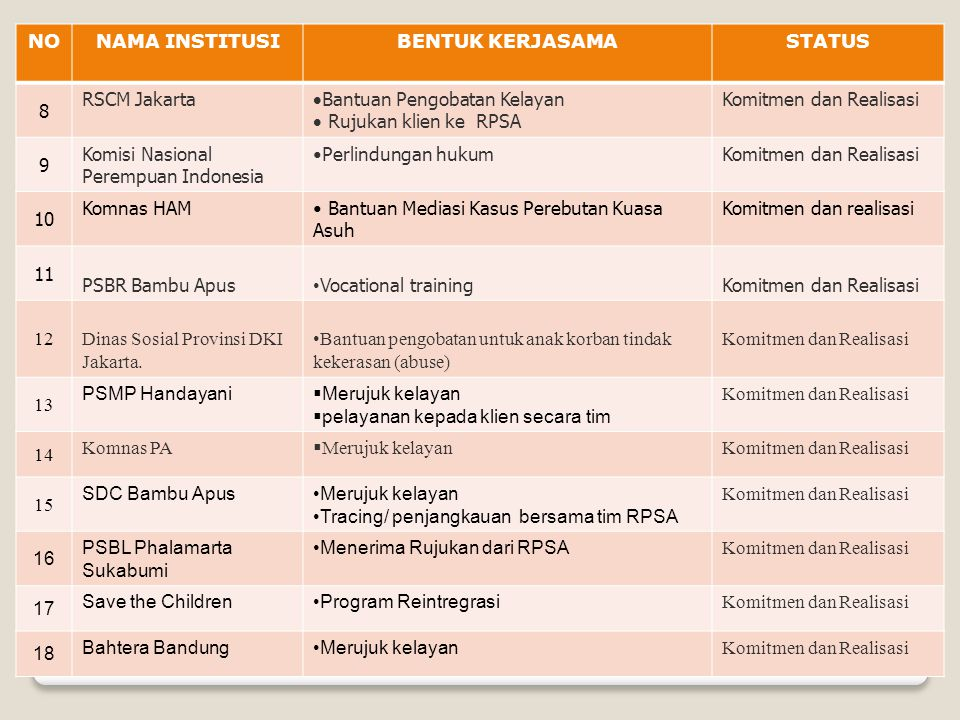 NONAMA INSTITUSIBENTUK KERJASAMASTATUS 8 RSCM Jakarta  Bantuan Pengobatan Kelayan  Rujukan klien ke RPSA Komitmen dan Realisasi 9 Komisi Nasional Pe
