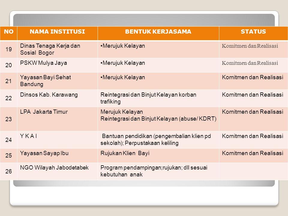 NONAMA INSTITUSIBENTUK KERJASAMASTATUS 19 Dinas Tenaga Kerja dan Sosial Bogor Merujuk Kelayan Komitmen dan Realisasi 20 PSKW Mulya Jaya Merujuk Kelaya