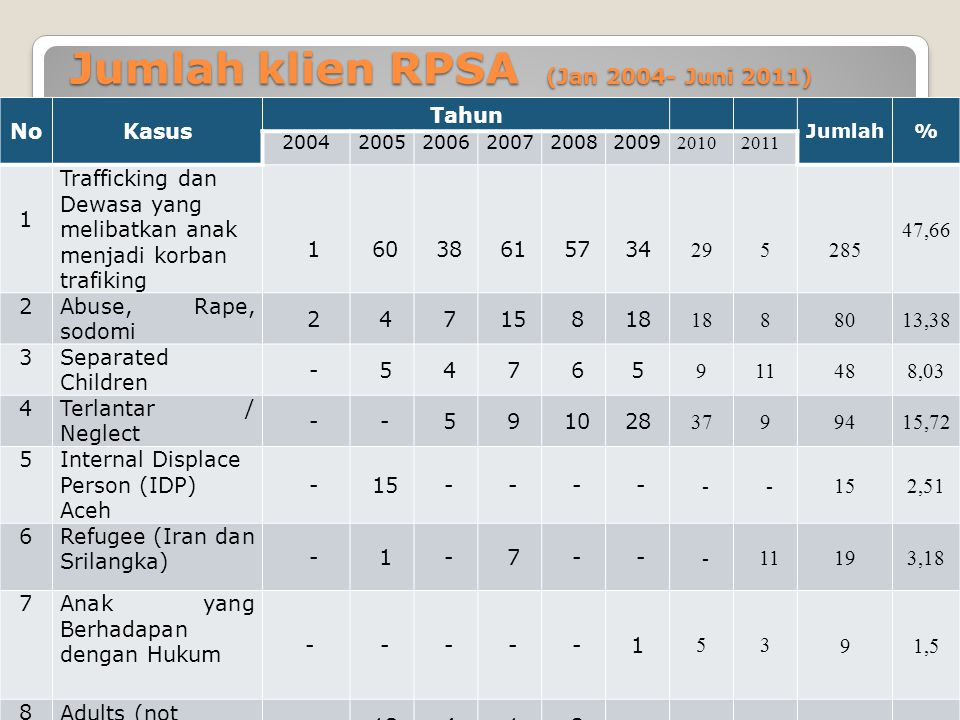 Jumlah klien RPSA (Jan 2004- Juni 2011) NoKasus Tahun Jumlah% 200420052006200720082009 20102011 1 Trafficking dan Dewasa yang melibatkan anak menjadi