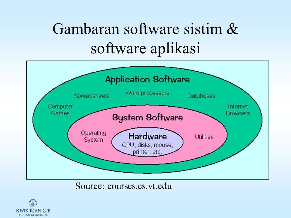 Software Software: sekumpulan instruksi yang dimengerti oleh processor (mesin/hardware), untuk melakukan suatu operasi.